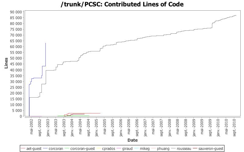 Ludovic Rousseau's blog: Subversion statistics for pcsc-lite